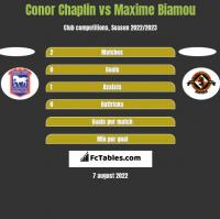Conor Chaplin vs Maxime Biamou h2h player stats
