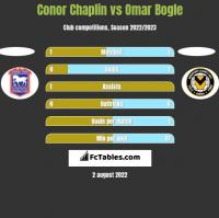 Conor Chaplin vs Omar Bogle h2h player stats