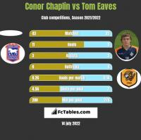 Conor Chaplin vs Tom Eaves h2h player stats