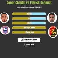 Conor Chaplin vs Patrick Schmidt h2h player stats