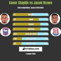 Conor Chaplin vs Jacob Brown h2h player stats