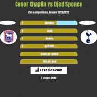 Conor Chaplin vs Djed Spence h2h player stats