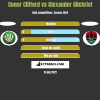 Conor Clifford vs Alexander Gilchrist h2h player stats