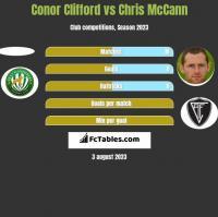 Conor Clifford vs Chris McCann h2h player stats