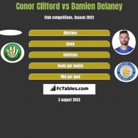 Conor Clifford vs Damien Delaney h2h player stats