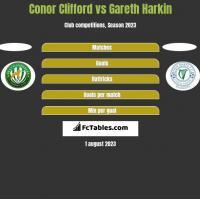 Conor Clifford vs Gareth Harkin h2h player stats