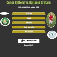 Conor Clifford vs Raffaele Cretaro h2h player stats