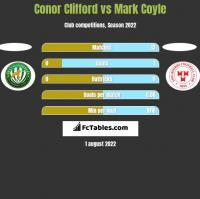 Conor Clifford vs Mark Coyle h2h player stats