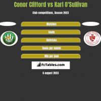 Conor Clifford vs Karl O'Sullivan h2h player stats