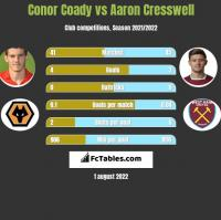 Conor Coady vs Aaron Cresswell h2h player stats