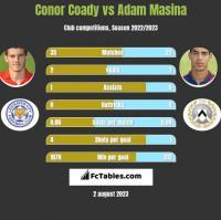 Conor Coady vs Adam Masina h2h player stats