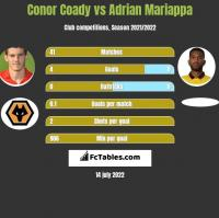 Conor Coady vs Adrian Mariappa h2h player stats