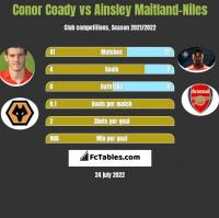 Conor Coady vs Ainsley Maitland-Niles h2h player stats