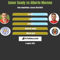 Conor Coady vs Alberto Moreno h2h player stats