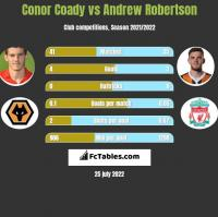 Conor Coady vs Andrew Robertson h2h player stats