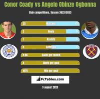 Conor Coady vs Angelo Obinze Ogbonna h2h player stats