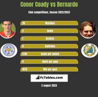 Conor Coady vs Bernardo h2h player stats