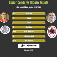 Conor Coady vs Bjoern Engels h2h player stats