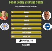 Conor Coady vs Bruno Saltor h2h player stats