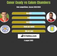 Conor Coady vs Calum Chambers h2h player stats