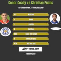Conor Coady vs Christian Fuchs h2h player stats