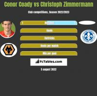 Conor Coady vs Christoph Zimmermann h2h player stats