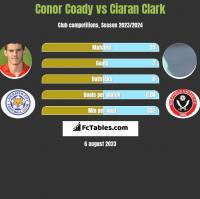 Conor Coady vs Ciaran Clark h2h player stats