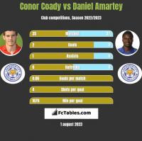 Conor Coady vs Daniel Amartey h2h player stats