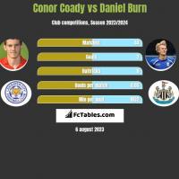 Conor Coady vs Daniel Burn h2h player stats