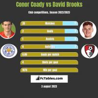 Conor Coady vs David Brooks h2h player stats