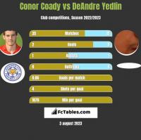 Conor Coady vs DeAndre Yedlin h2h player stats