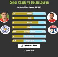 Conor Coady vs Dejan Lovren h2h player stats
