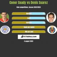 Conor Coady vs Denis Suarez h2h player stats