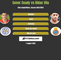 Conor Coady vs Didac Vila h2h player stats