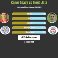 Conor Coady vs Diogo Jota h2h player stats