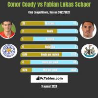 Conor Coady vs Fabian Lukas Schaer h2h player stats