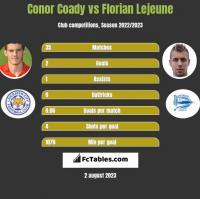 Conor Coady vs Florian Lejeune h2h player stats