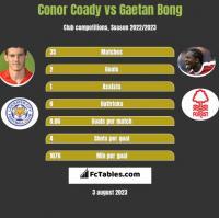 Conor Coady vs Gaetan Bong h2h player stats