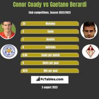 Conor Coady vs Gaetano Berardi h2h player stats