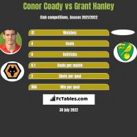 Conor Coady vs Grant Hanley h2h player stats