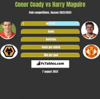 Conor Coady vs Harry Maguire h2h player stats