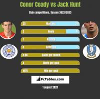 Conor Coady vs Jack Hunt h2h player stats