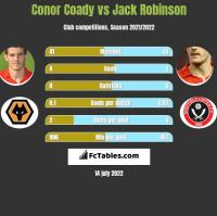 Conor Coady vs Jack Robinson h2h player stats