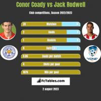 Conor Coady vs Jack Rodwell h2h player stats