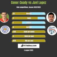 Conor Coady vs Javi Lopez h2h player stats