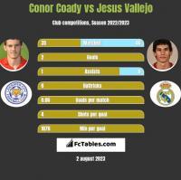 Conor Coady vs Jesus Vallejo h2h player stats