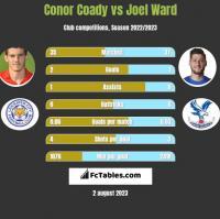 Conor Coady vs Joel Ward h2h player stats