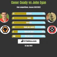 Conor Coady vs John Egan h2h player stats