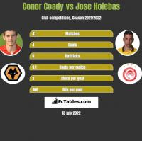 Conor Coady vs Jose Holebas h2h player stats