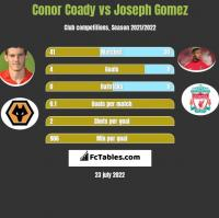 Conor Coady vs Joseph Gomez h2h player stats